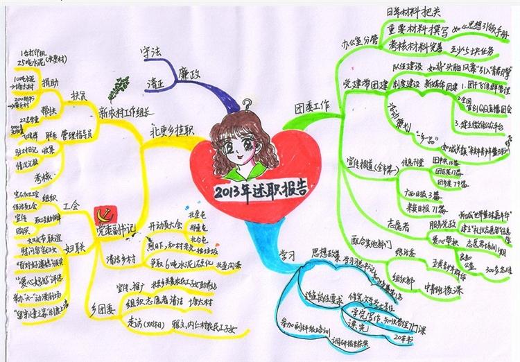 """台湾名师点评:""""我的思维导图""""大赛学员作品"""