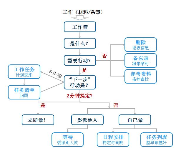 gtd工作加工流程图